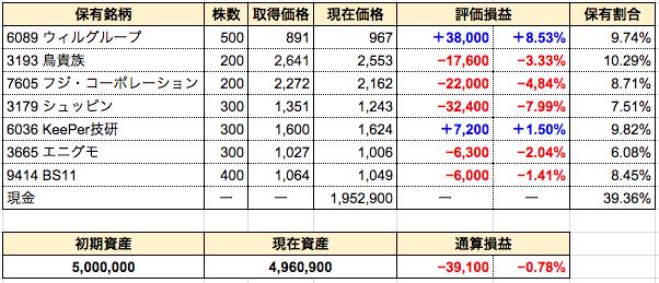 週間成績発表【2週目】3193鳥貴族を新規購入