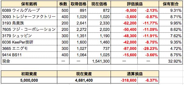 週間成績発表【4週目】3093トレファクを新規購入