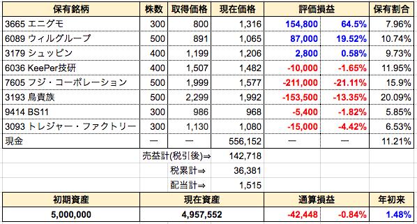週間成績発表【第29週】久々に通算損益がマイナス転落