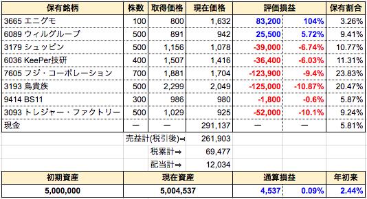 週間成績発表【第41週】久々の通算損益プラ転