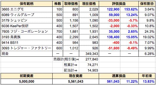 週間成績発表【第45週】ナンピン⇒BS11、トレジャーファクトリー