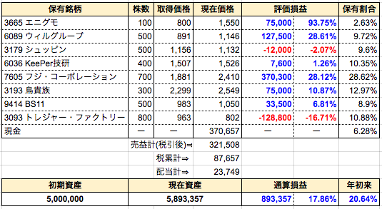 週間成績発表【第51週】配当受領⇒BS11