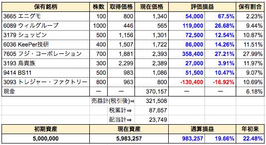 週間成績発表【第53週】