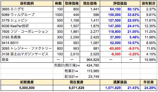 週間成績発表【第56週】一部売⇒フジ・コーポレーション。新規買⇒富士山マガジンサービス