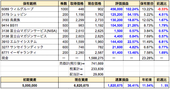 週間成績発表【第78週】新規購入⇒富士山マガジンサービス。「前週比」欄を新設しました
