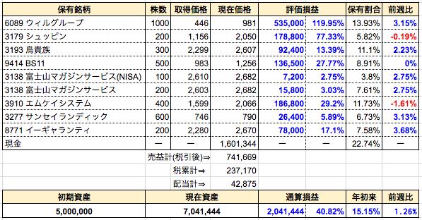週間成績発表【第84週】資産額700万円を突破