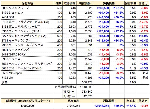 週間成績発表【第87週】新規購入⇒MS-Japan、ジャパンインベストメントアドバイザー。※コメント欄を非承認制にしました
