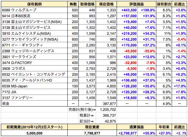 週間成績発表【第100週】ゆうゆー投資法より引用。急騰のMS-Japan、冷静と情熱のあいだで