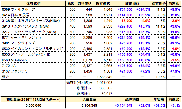 週間成績発表【第103週】全部売却⇒ウェッジHD、G-FACTORY、富士山マガジン(特定)、コラボス。現金比率を高めてNISA新規枠に備える