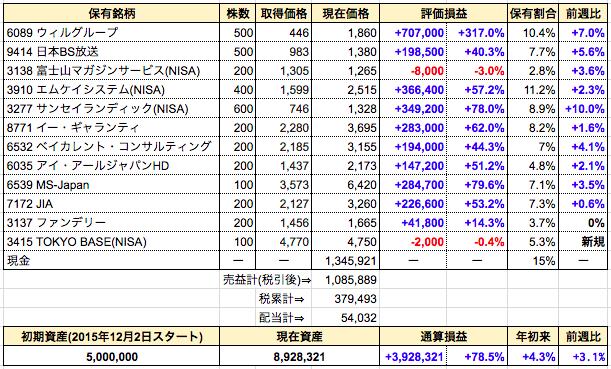 週間成績発表【第110週】新規購入⇒TOKYO BASE