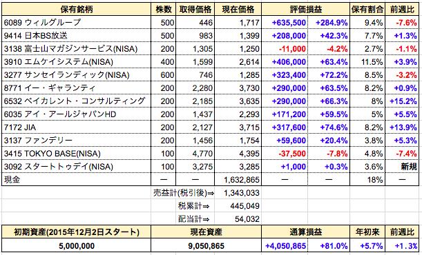 週間成績発表【第111週】全部売却⇒MS-Japan。新規購入⇒スタートトゥデイ