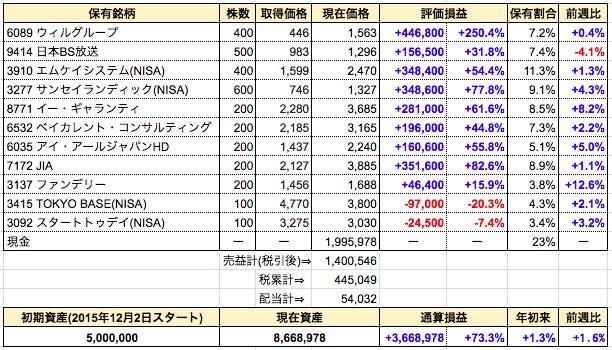 週間成績発表【第115週】全部売却⇒富士山マガジンサービス(NISA)。増収減益は危険シグナル