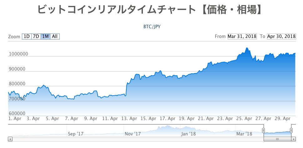 仮想通貨月間成績発表【第9回】BTC再び100万円を奪還