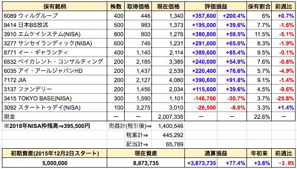 週間成績発表【第124週】TOKYO BASEの想定株価を下方修正。ナンピンする?