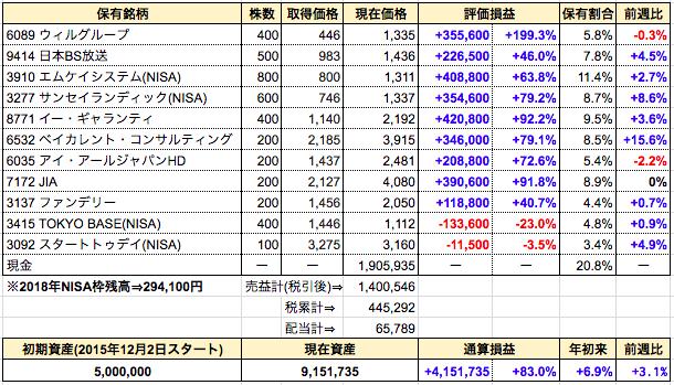 週間成績発表【第125週】追加購入⇒TOKYO BASE(NISA)