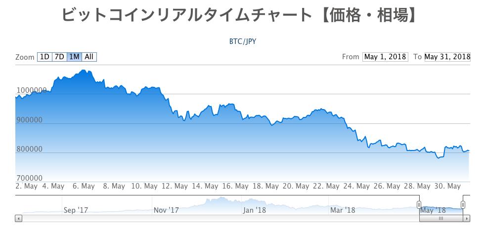 仮想通貨月間成績発表【第10回】51%攻撃のネガティブニュース