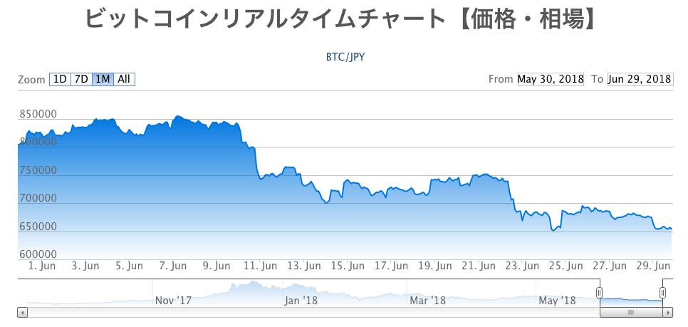仮想通貨月間成績発表【第11回】