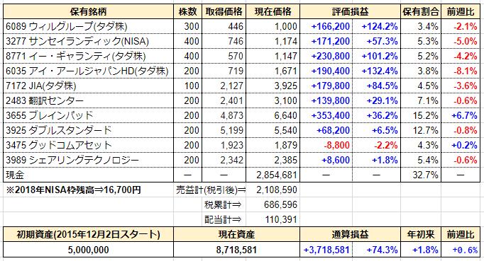 週間成績発表【第149週】全部売却⇒日本BS放送、エイトレッド、SOU、クイック。8%損切ルール適用