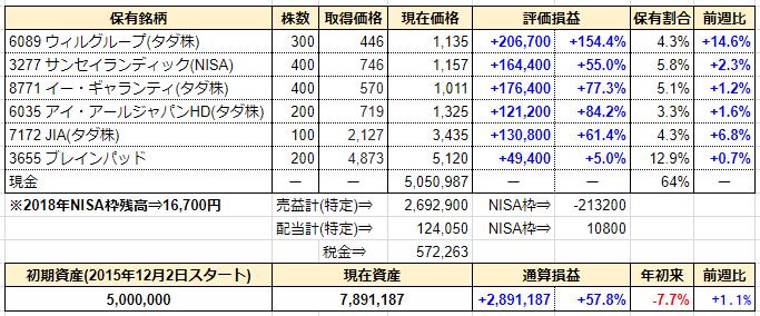 週間成績発表【第153週】輝きを取り戻せるか?JIA、マークラインズ、MS-Japan