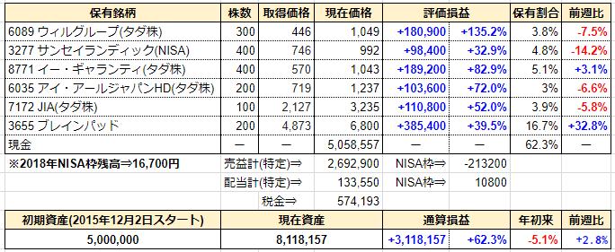 週間成績発表【第154週】配当受領⇒日本BS放送