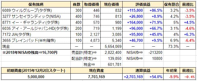 週間成績発表【第160週】2018年の年間パフォーマンスと今年の総括。日経年足チャートから予想する2019年の日本株