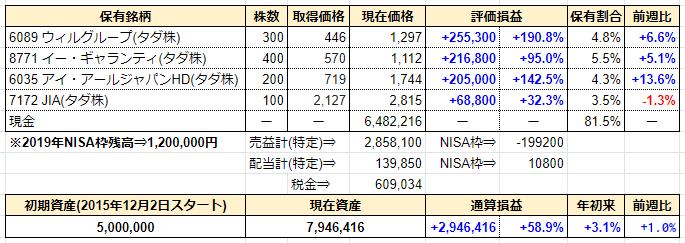 週間成績発表【第172週】-40.7%の損切りで終わったTOKYO BASEのチャート分析。よくこんなんで生き残れたな、自分、、、
