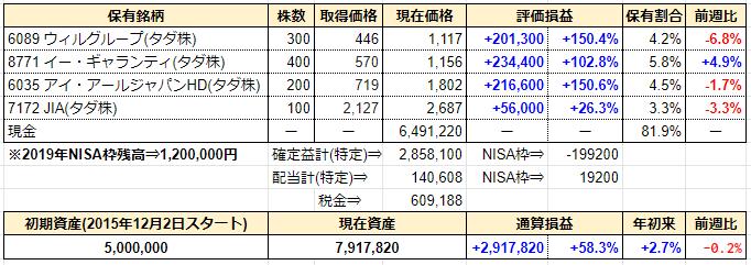 週間成績発表【第175週】7201日産自動車チャート分析。ゴーン逮捕の数日前からチャートは予言していた